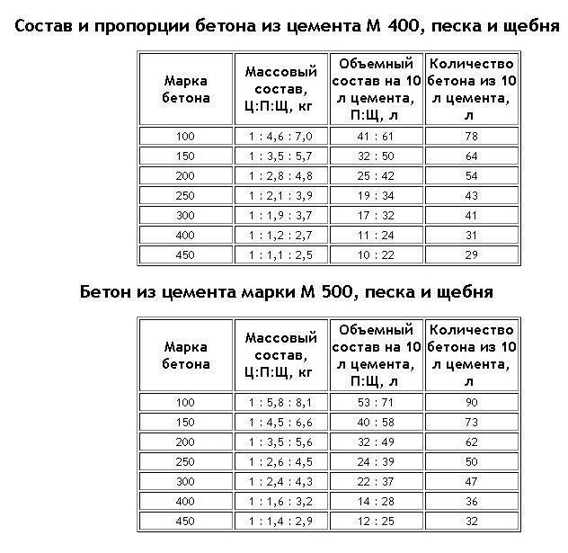 Вес цементного раствора 1 3 за сколько времени схватывается цементный раствор