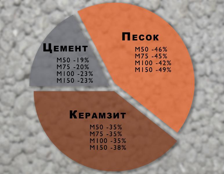 Состав керамзитобетон марки 150 дайте определение строительный раствор