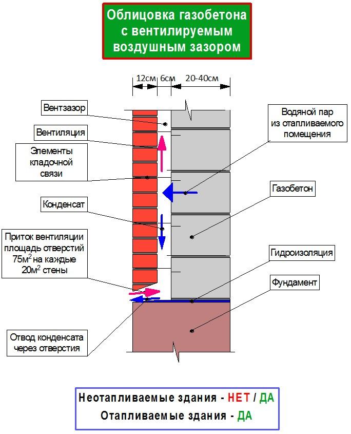 Облицовка газобетона кирпичом с вентилируемым зазором