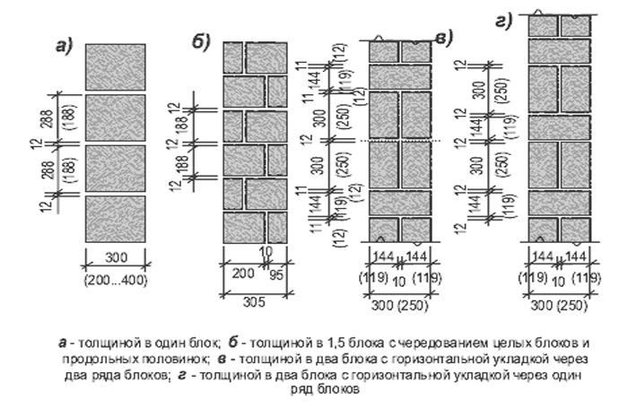 Размер блока керамзитобетона для стен бетон производство фото