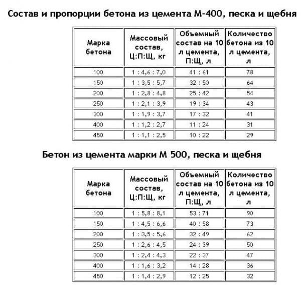 Цементный раствор нормальной плотности раствор цементный цена в спб